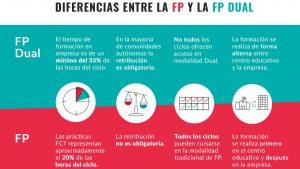 imagen diferencias entre la fp y la fp dual